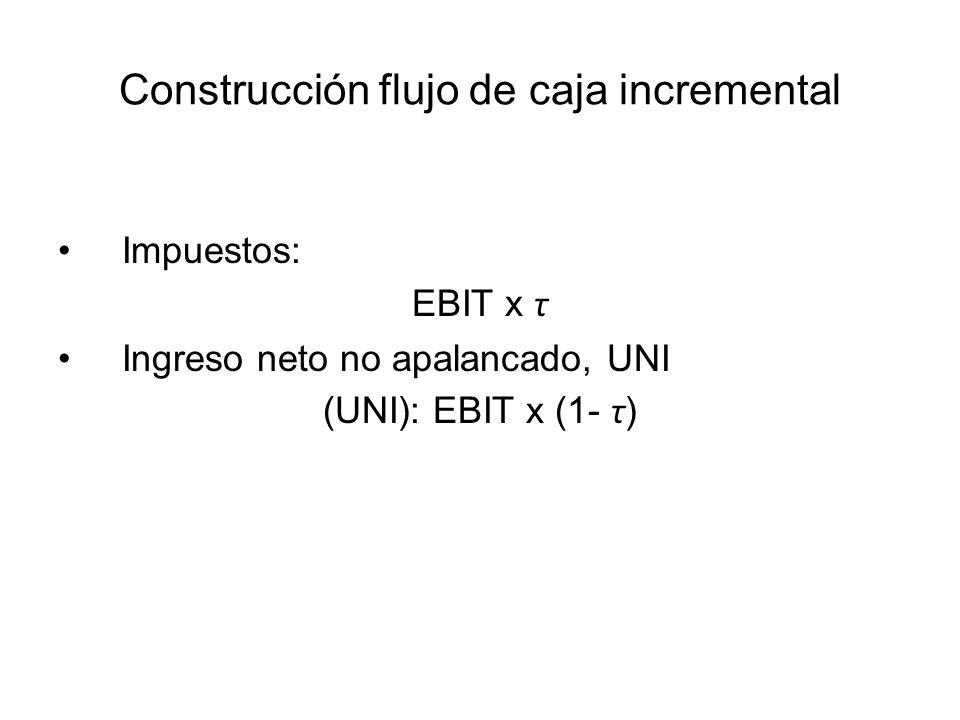 Impuestos: EBIT x τ Ingreso neto no apalancado, UNI (UNI): EBIT x (1- τ )