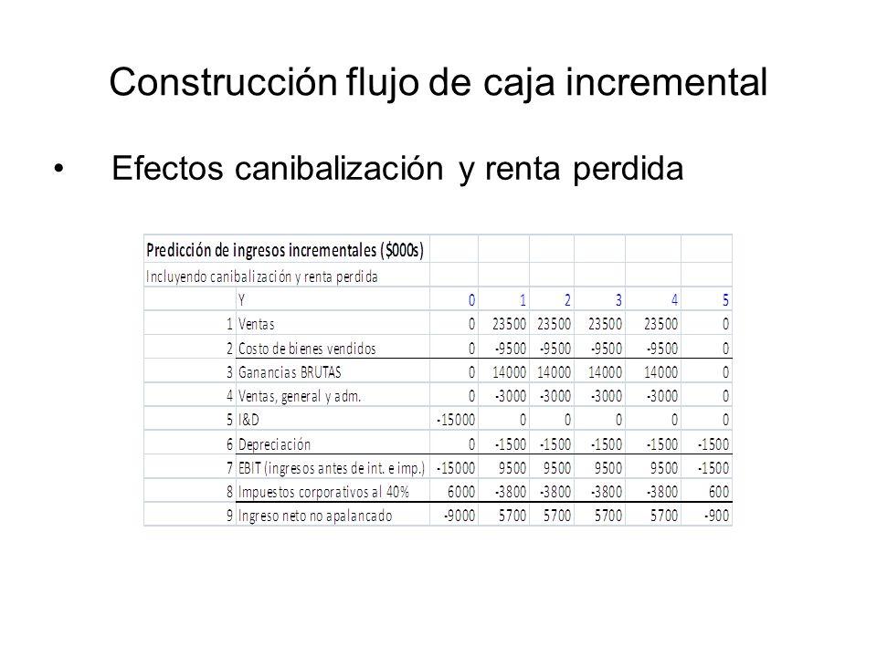 Construcción flujo de caja incremental Efectos canibalización y renta perdida