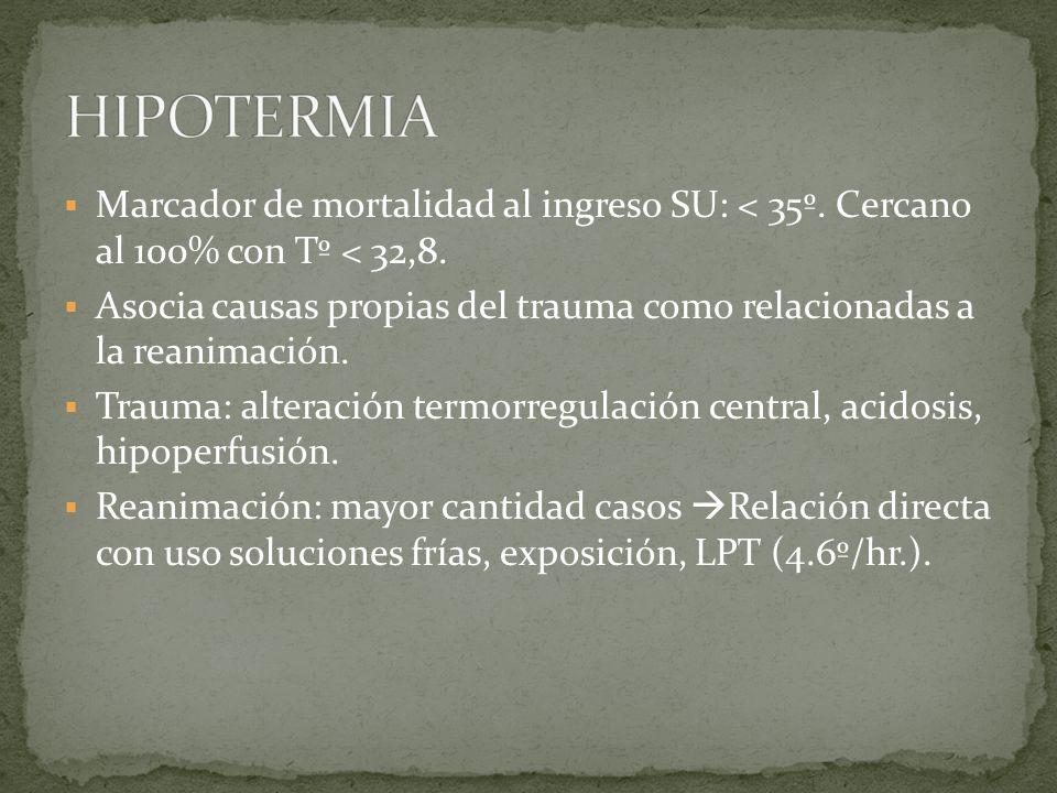 Marcador de mortalidad al ingreso SU: < 35º. Cercano al 100% con Tº < 32,8. Asocia causas propias del trauma como relacionadas a la reanimación. Traum