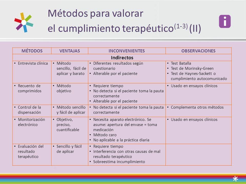 Métodos para valorar el cumplimiento terapéutico (1-3) (II) MÉTODOSVENTAJASINCONVENIENTESOBSERVACIONES Indirectos Entrevista clínica Método sencillo,