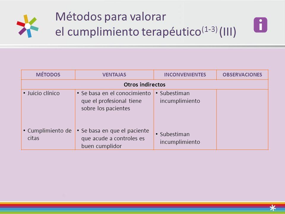 Métodos para valorar el cumplimiento terapéutico (1-3) (III) MÉTODOSVENTAJASINCONVENIENTESOBSERVACIONES Otros indirectos Juicio clínico Cumplimiento d