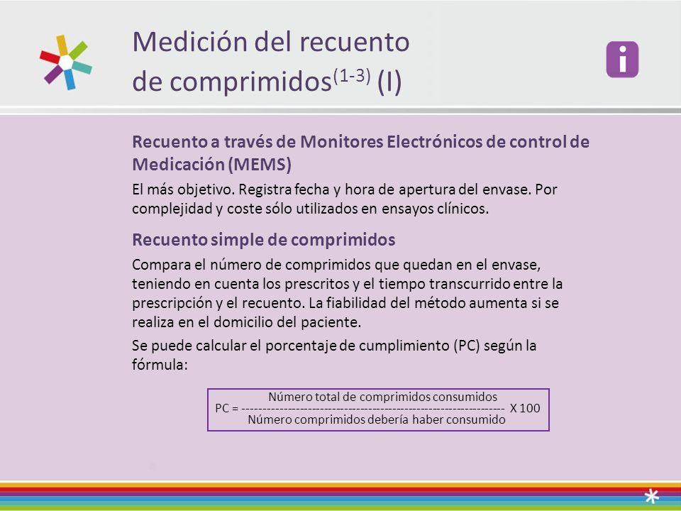 Medición del recuento de comprimidos (1-3) (I) Recuento a través de Monitores Electrónicos de control de Medicación (MEMS) El más objetivo. Registra f