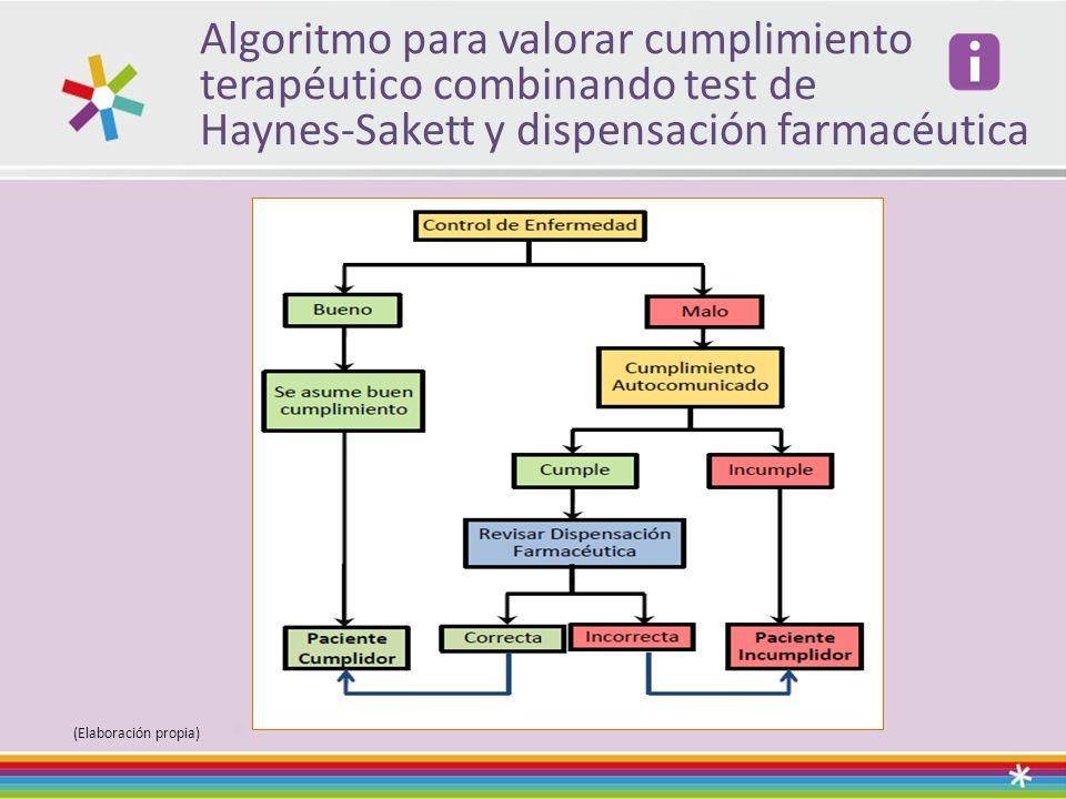 Algoritmo para valorar cumplimiento terapéutico combinando test de Haynes-Sakett y dispensación farmacéutica (Elaboración propia)