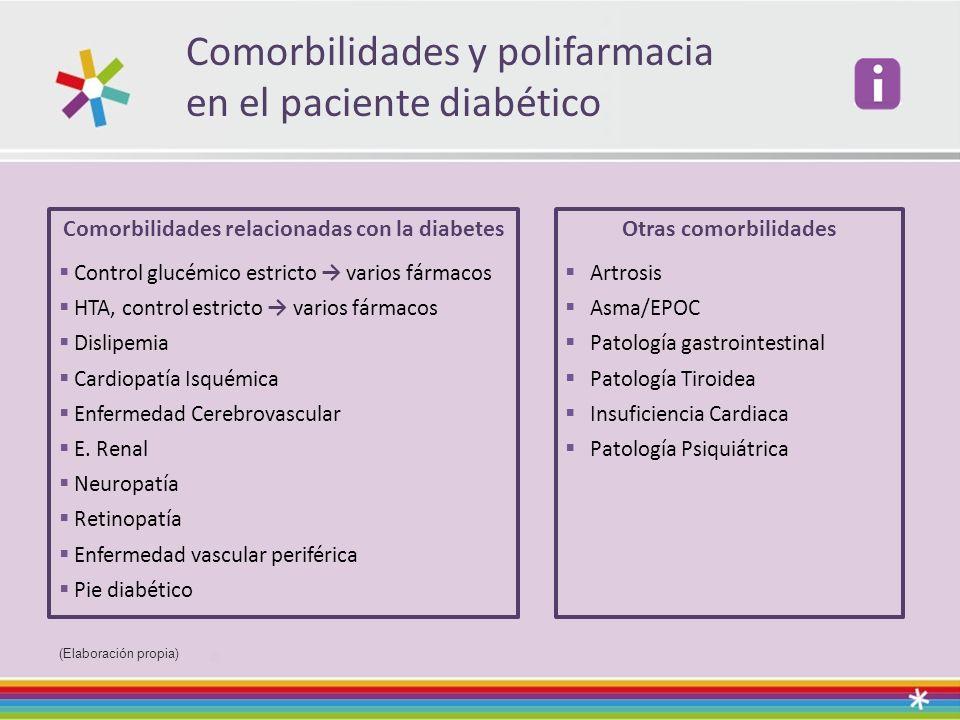 Comorbilidades y polifarmacia en el paciente diabético (Elaboración propia) Comorbilidades relacionadas con la diabetes Control glucémico estricto var