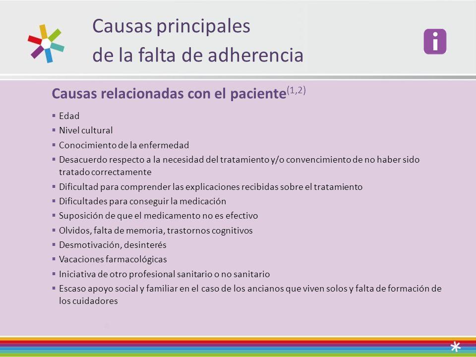 Causas principales de la falta de adherencia Causas relacionadas con el paciente (1,2) Edad Nivel cultural Conocimiento de la enfermedad Desacuerdo re