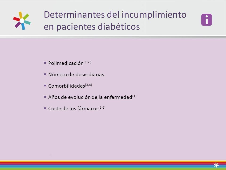 Determinantes del incumplimiento en pacientes diabéticos Polimedicación (1,2 ) Número de dosis diarias Comorbilidades (3,4) Años de evolución de la en