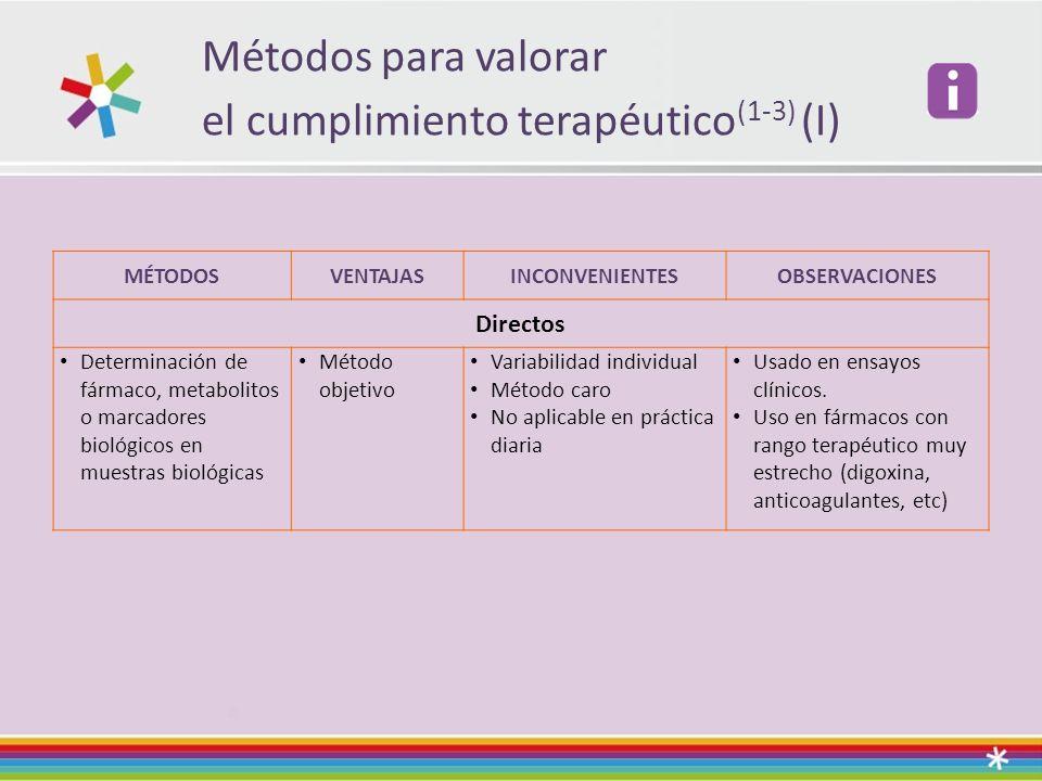 Métodos para valorar el cumplimiento terapéutico (1-3) (I) MÉTODOSVENTAJASINCONVENIENTESOBSERVACIONES Directos Determinación de fármaco, metabolitos o