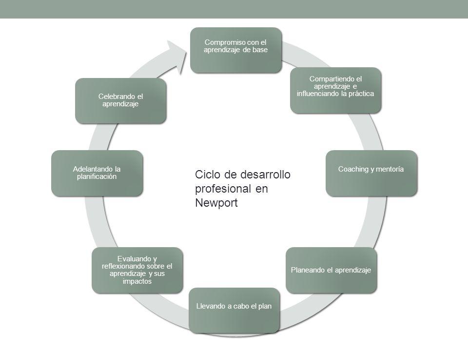 Compromiso con el aprendizaje de base Compartiendo el aprendizaje e influenciando la práctica Coaching y mentoría Planeando el aprendizaje Llevando a