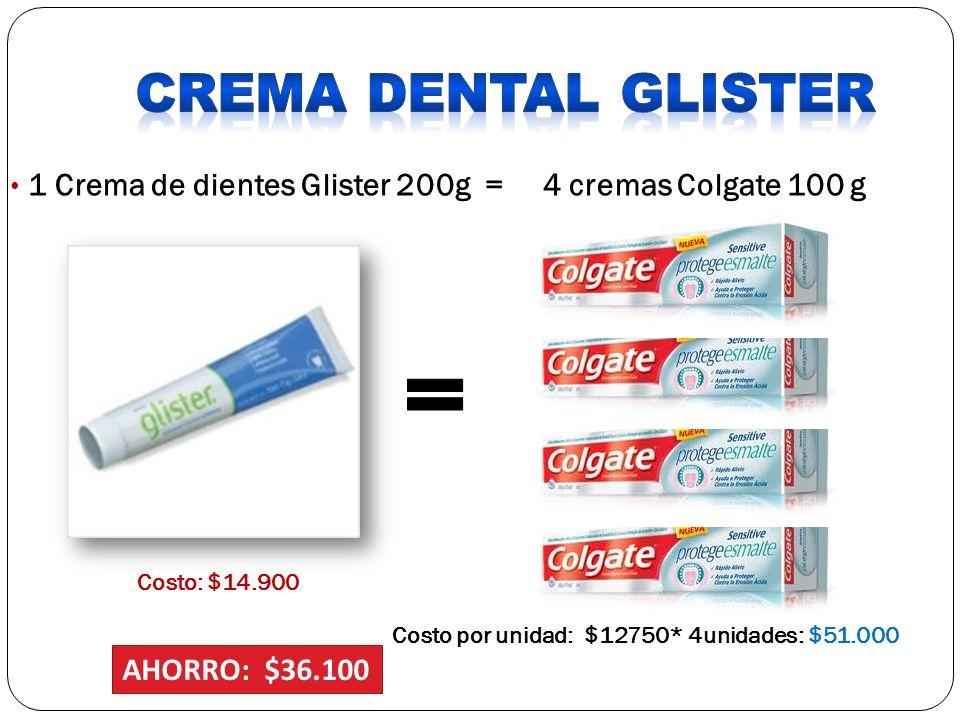 1 Crema de dientes Glister 200g = 4 cremas Colgate 100 g Costo: $14.900 Costo por unidad: $12750* 4unidades: $51.000 AHORRO: $36.100