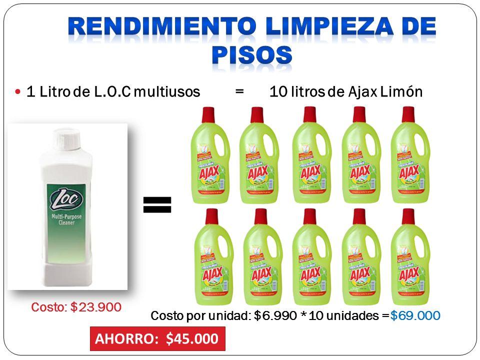 1 Litro de L.O.C multiusos = 10 litros de Ajax Limón Costo: $23.900 Costo por unidad: $6.990 *10 unidades =$69.000 AHORRO: $45.000