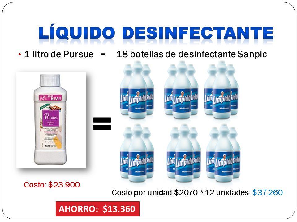 1 litro de Pursue = 18 botellas de desinfectante Sanpic Costo: $23.900 Costo por unidad:$2070 *12 unidades: $37.260 AHORRO: $13.360