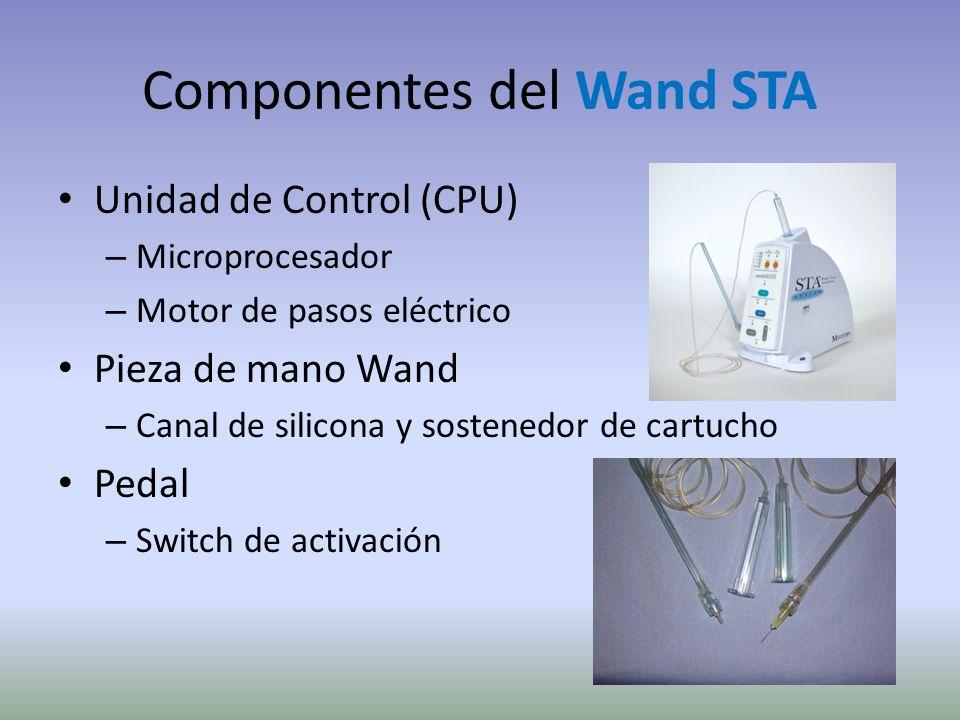 C-CLAD Computer-Controlled Local Anesthesia Delivery Aplicación de Anestésico Local Monitoreada por Computadora