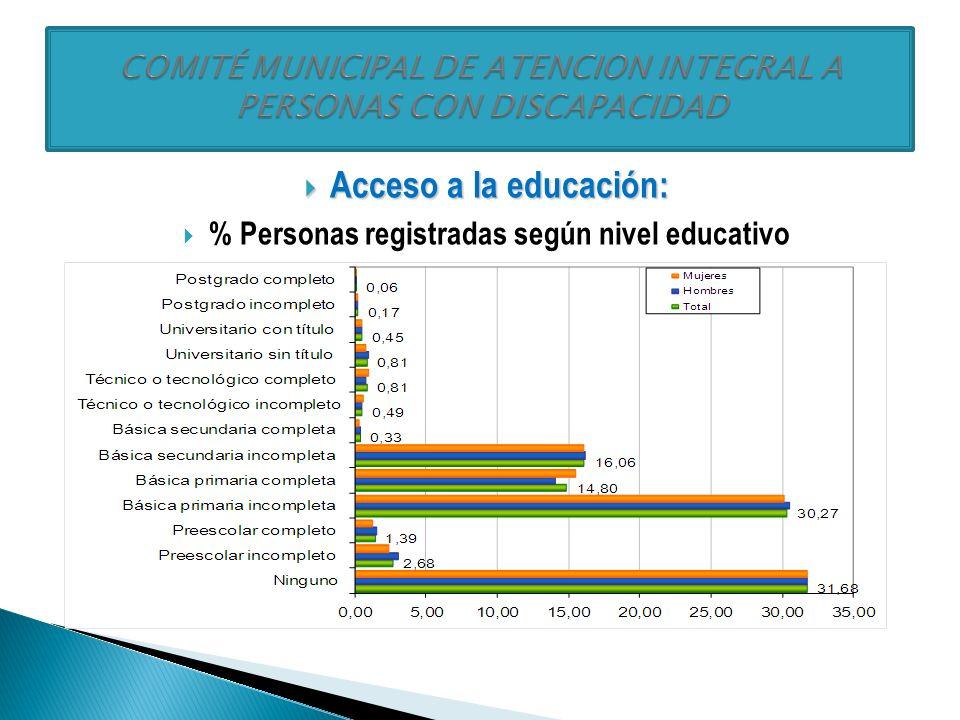 Condición socioeconómica: Condición socioeconómica: % Personas registradas según estrato de la vivienda