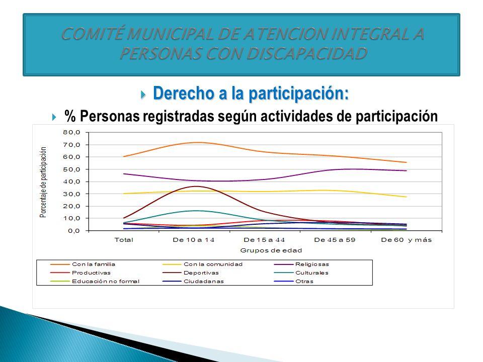 Accesibilidad física y movilidad: Accesibilidad física y movilidad: % Personas registradas según lugares con barreras físicas
