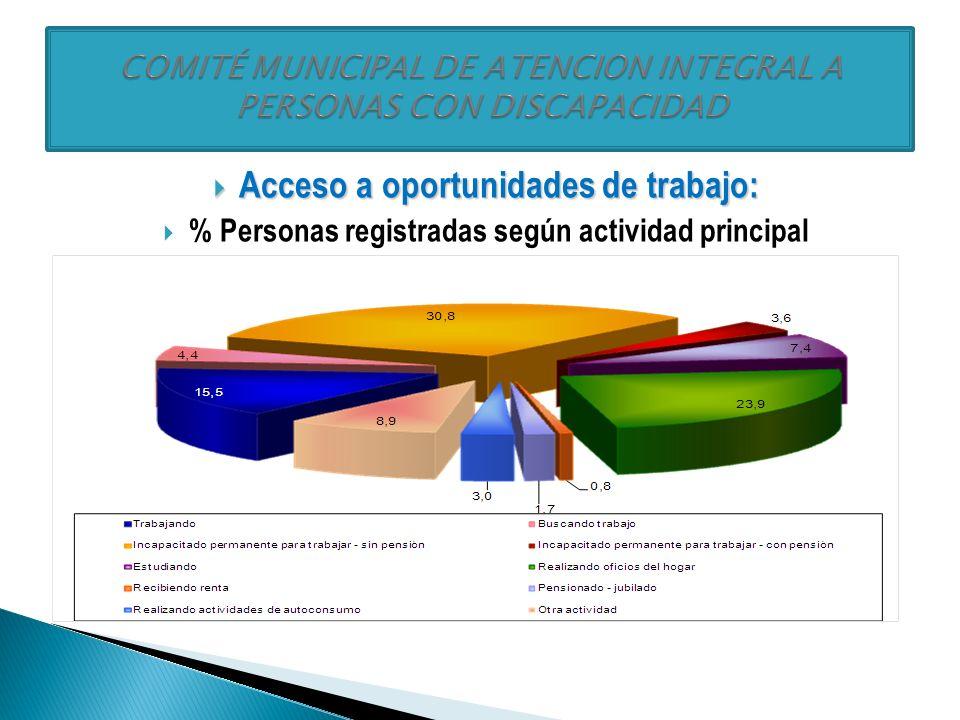 Derecho a la participación: Derecho a la participación: % Personas registradas según actividades de participación