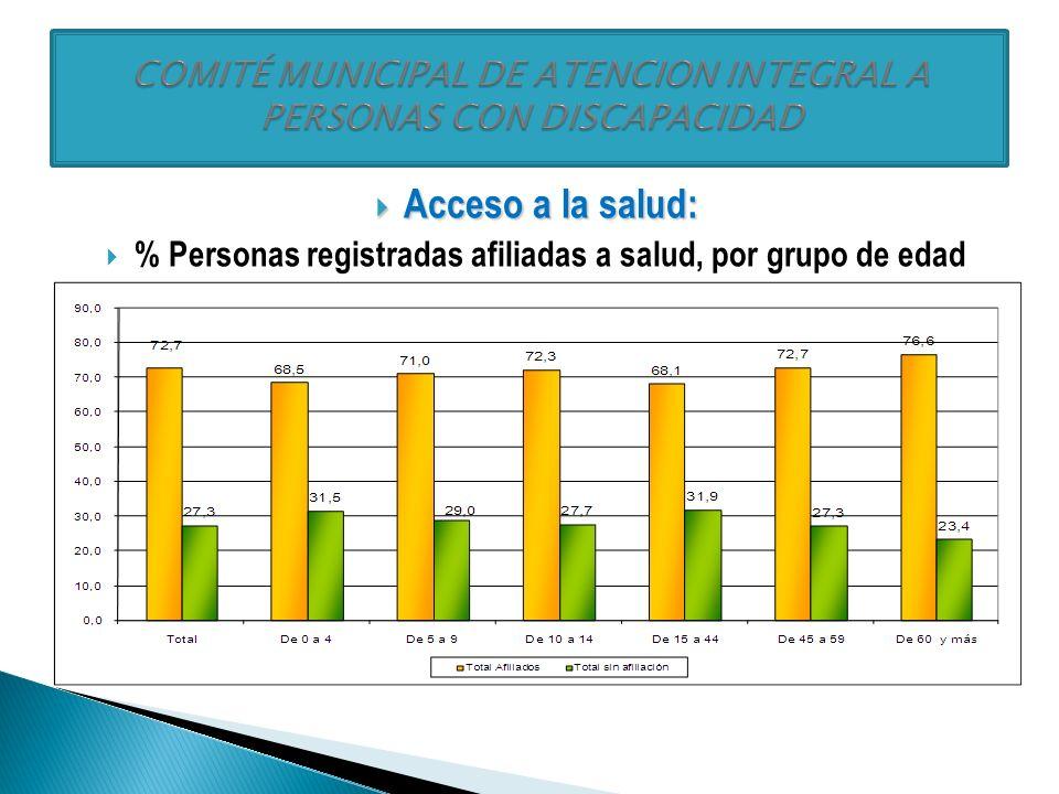 Acceso a oportunidades de trabajo: Acceso a oportunidades de trabajo: % Personas registradas según actividad principal