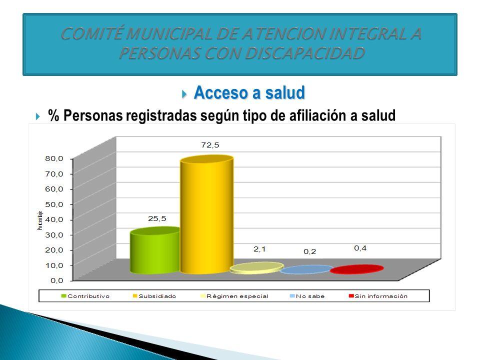 Acceso a la salud: Acceso a la salud: % Personas registradas afiliadas a salud, por grupo de edad