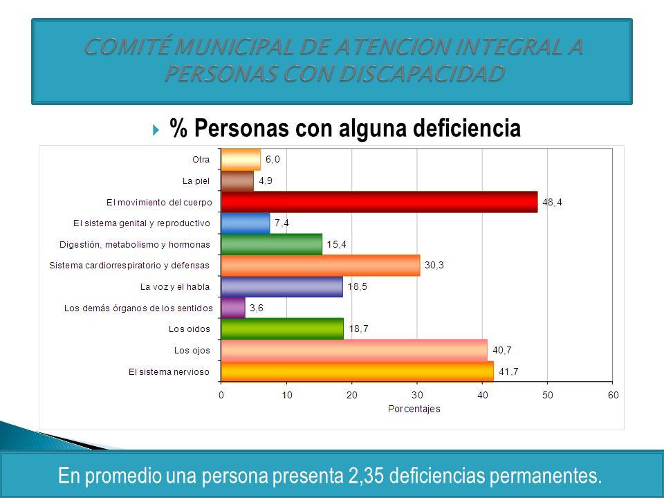 % Personas con alguna deficiencia En promedio una persona presenta 2,35 deficiencias permanentes.