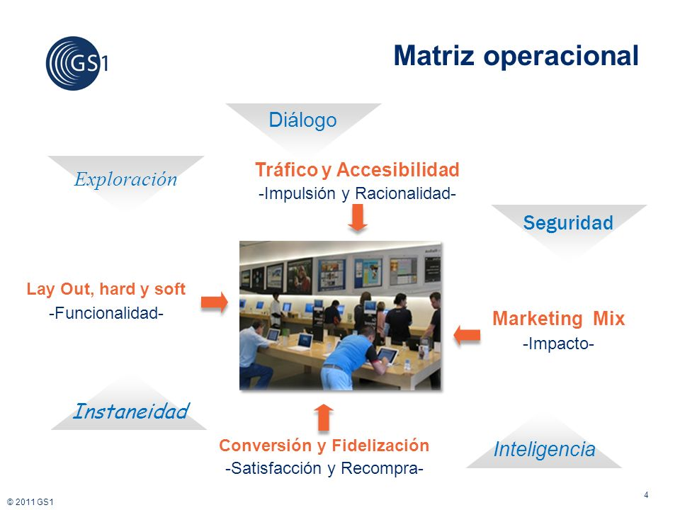 © 2011 GS1 4 Matriz operacional Lay Out, hard y soft -Funcionalidad- Marketing Mix -Impacto- Tráfico y Accesibilidad -Impulsión y Racionalidad- Conver