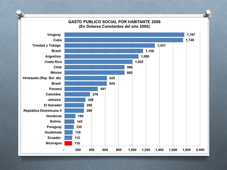 44 Estructura tributaria de América Latina respecto a otros grupos de países - Año 2006 (en % del PIB y en % del total)