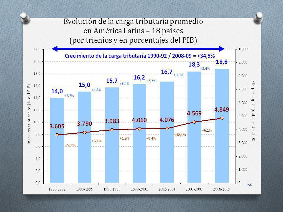 42 Evolución de la carga tributaria promedio en América Latina – 18 países (por trienios y en porcentajes del PIB)