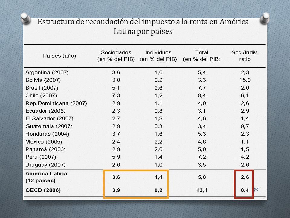 45 Estructura de recaudación del impuesto a la renta en América Latina por países