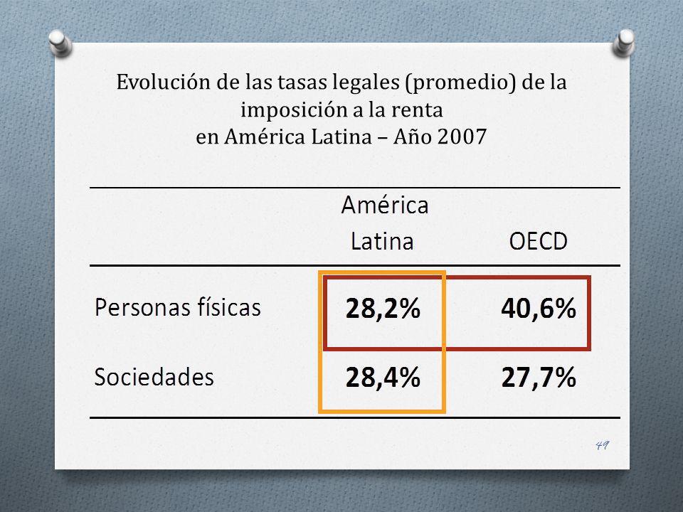 49 Evolución de las tasas legales (promedio) de la imposición a la renta en América Latina – Año 2007