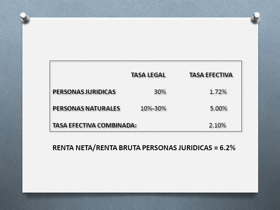 TASA LEGAL TASA EFECTIVA PERSONAS JURIDICAS 30% 1.72% PERSONAS NATURALES 10%-30% 5.00% TASA EFECTIVA COMBINADA: 2.10% TASA LEGAL TASA EFECTIVA PERSONA