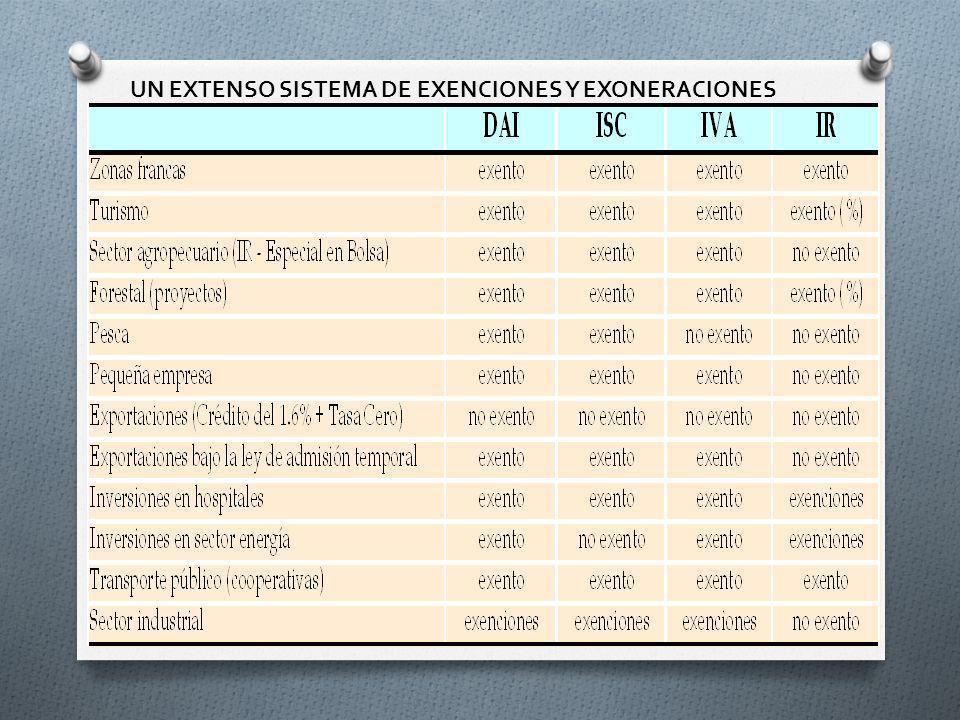UN EXTENSO SISTEMA DE EXENCIONES Y EXONERACIONES