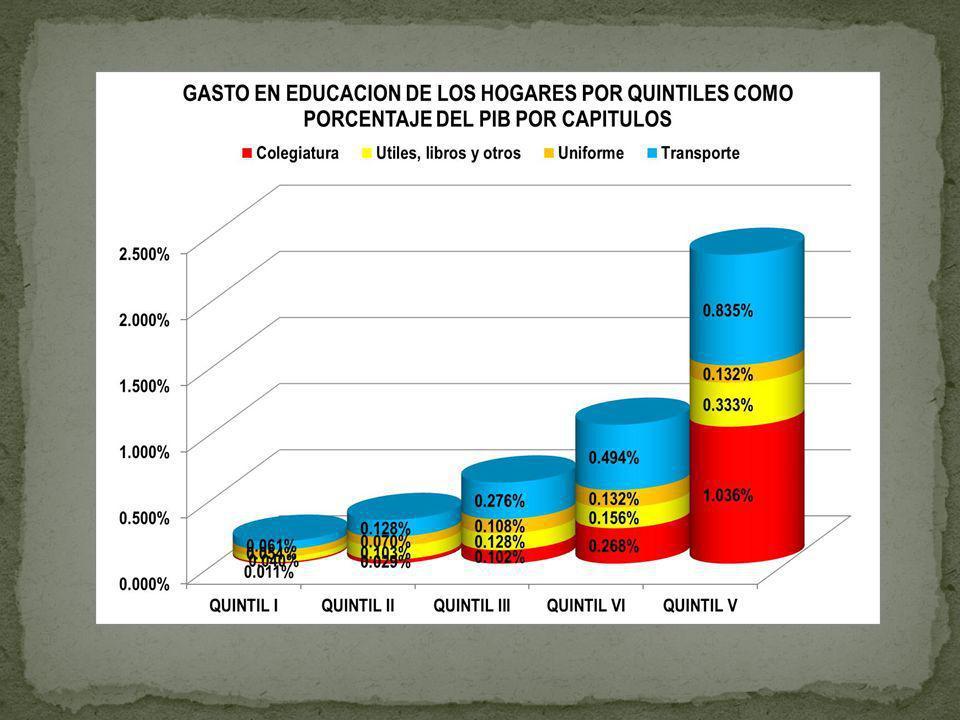 TASAS MAXIMAS Y MINIMAS DEL IMPUESTO SOBRE LA RENTA PERSONAL FUENTE: CEPAL