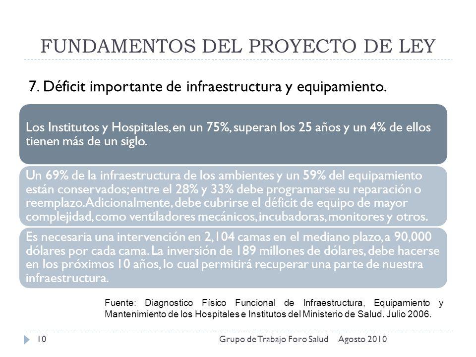 FUNDAMENTOS DEL PROYECTO DE LEY Agosto 2010Grupo de Trabajo Foro Salud10 7. Déficit importante de infraestructura y equipamiento. Los Institutos y Hos