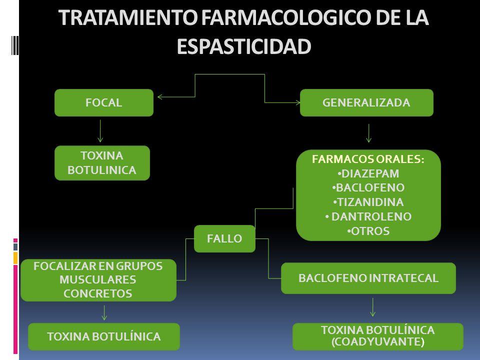 TRATAMIENTO FARMACOLOGICO DE LA ESPASTICIDAD FOCALGENERALIZADA FARMACOS ORALES: DIAZEPAM BACLOFENO TIZANIDINA DANTROLENO OTROS BACLOFENO INTRATECAL TO