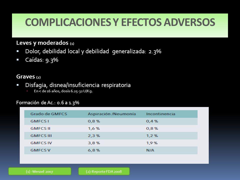 COMPLICACIONES Y EFECTOS ADVERSOS Leves y moderados (1) Dolor, debilidad local y debilidad generalizada: 2.3% Caídas: 9.3% Graves (2) Disfagia, disnea