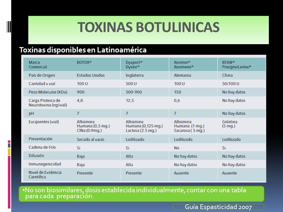 TOXINAS BOTULINICAS Toxinas disponibles en Latinoamérica No son biosimilares, dosis establecida individualmente, contar con una tabla para cada prepar