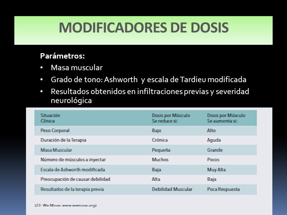 MODIFICADORES DE DOSIS Parámetros: Masa muscular Grado de tono: Ashworth y escala de Tardieu modificada Resultados obtenidos en infiltraciones previas