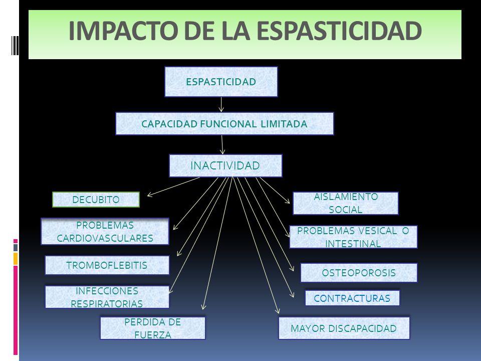 IMPACTO DE LA ESPASTICIDAD ESPASTICIDAD CAPACIDAD FUNCIONAL LIMITADA INACTIVIDAD DECUBITO PROBLEMAS CARDIOVASCULARES TROMBOFLEBITIS INFECCIONES RESPIR