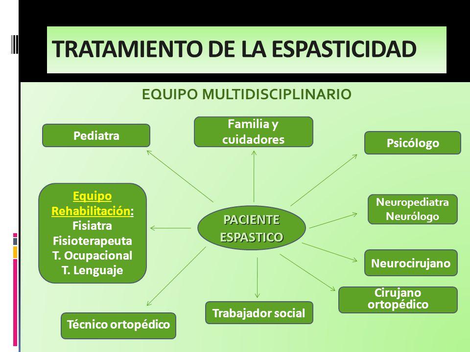 EQUIPO MULTIDISCIPLINARIO Pediatra Familia y cuidadores PACIENTE ESPASTICO Equipo Rehabilitación: Fisiatra Fisioterapeuta T. Ocupacional T. Lenguaje P