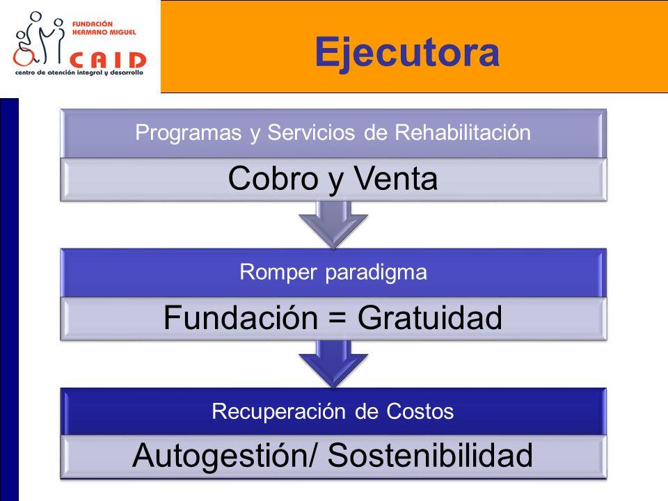 Ejecutora Recuperación de Costos Autogestión/ Sostenibilidad Romper paradigma Fundación = Gratuidad Programas y Servicios de Rehabilitación Cobro y Ve