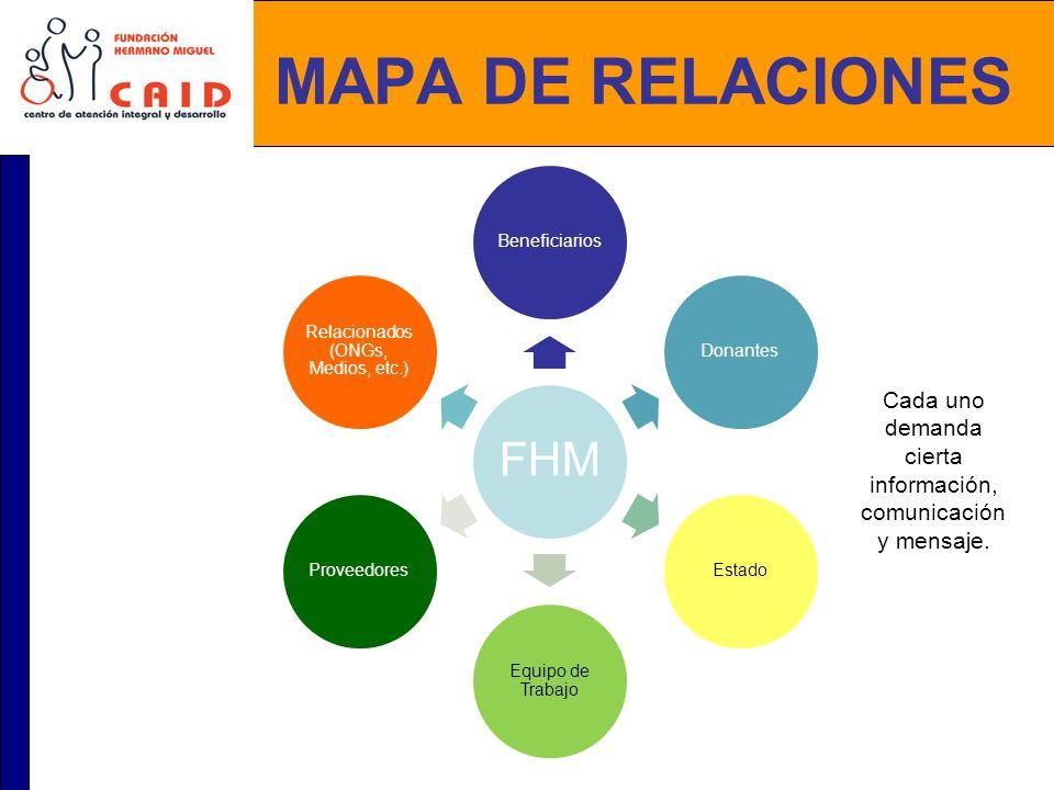 MAPA DE RELACIONES FHM BeneficiariosDonantesEstado Equipo de Trabajo Proveedores Relacionados (ONGs, Medios, etc.) Cada uno demanda cierta información