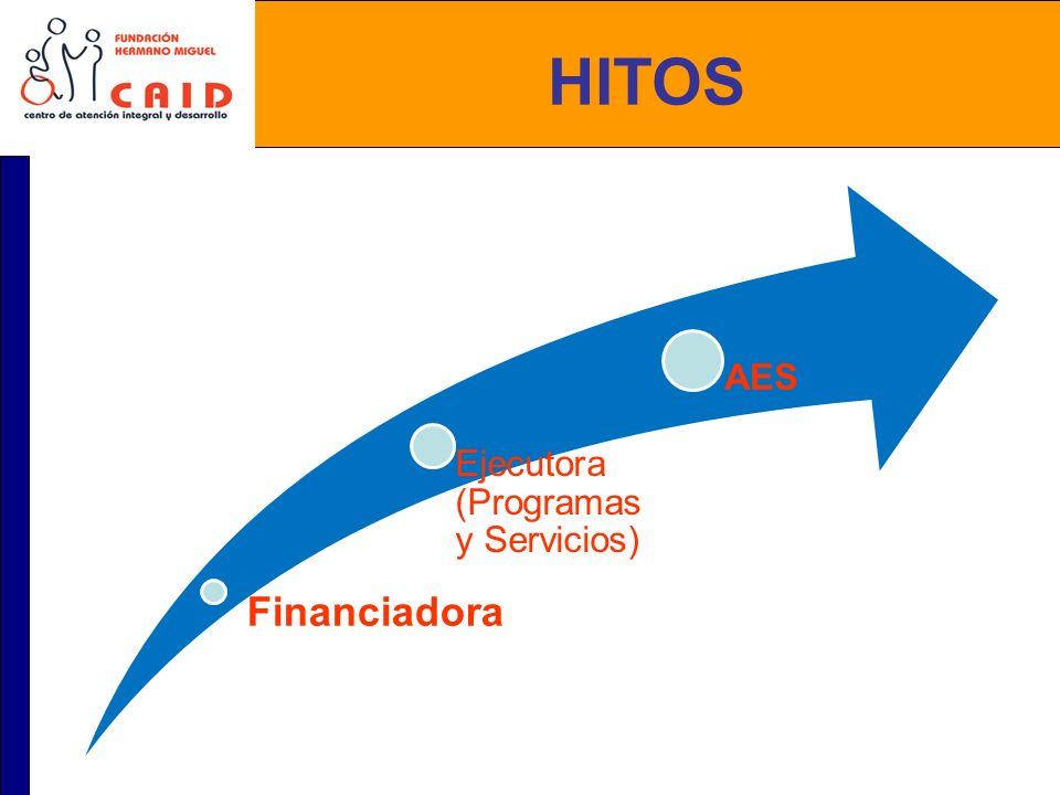 Financiadora Organización de Segundo Piso Mecanismo de Captación de Recursos: Bingo Televisado.