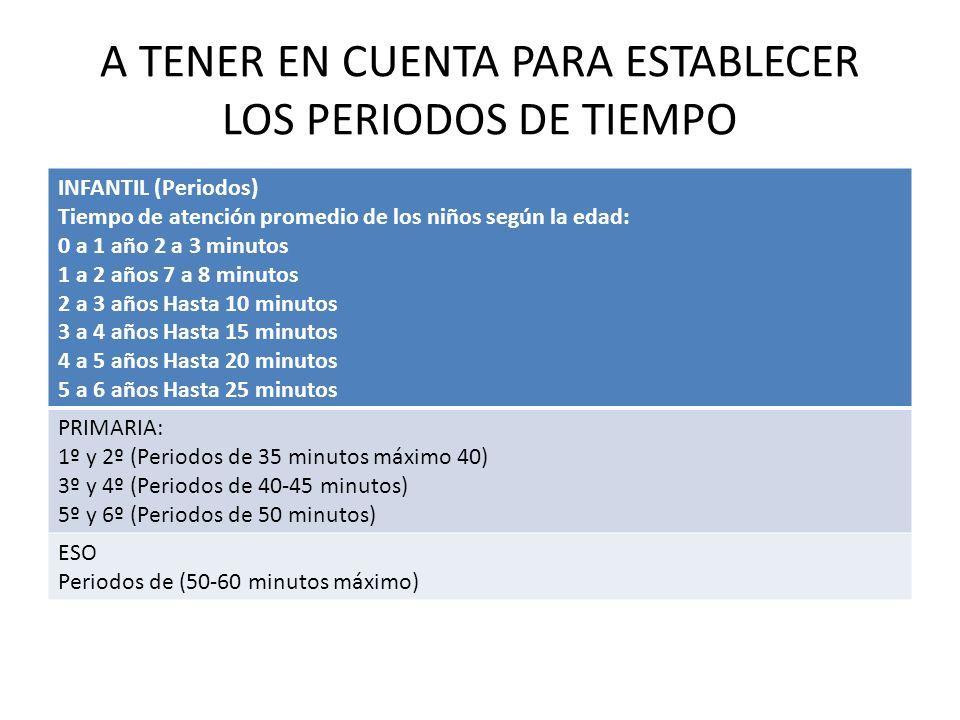 A TENER EN CUENTA PARA ESTABLECER LOS PERIODOS DE TIEMPO INFANTIL (Periodos) Tiempo de atención promedio de los niños según la edad: 0 a 1 año 2 a 3 m