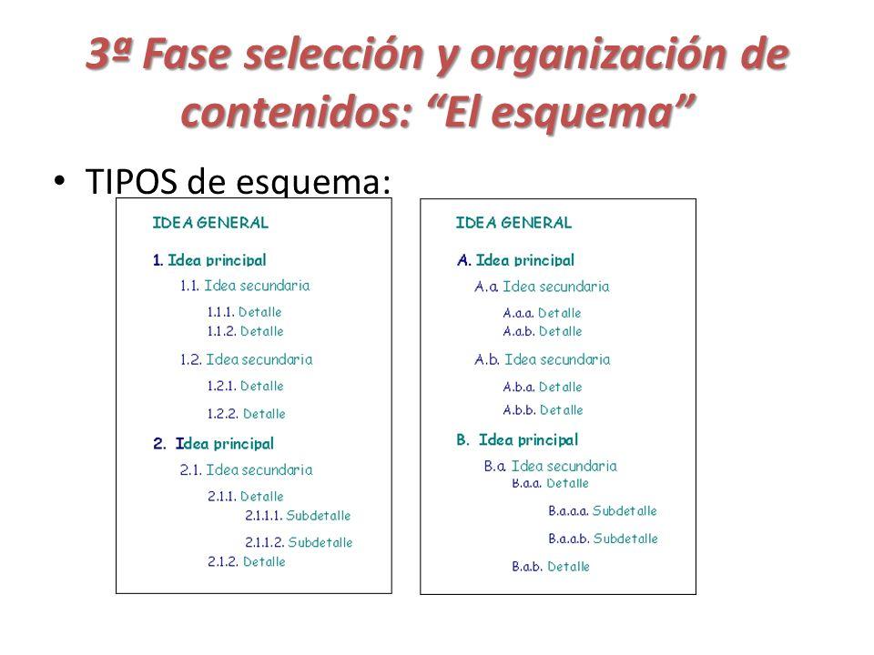 3ª Fase selección y organización de contenidos: El esquema TIPOS de esquema: