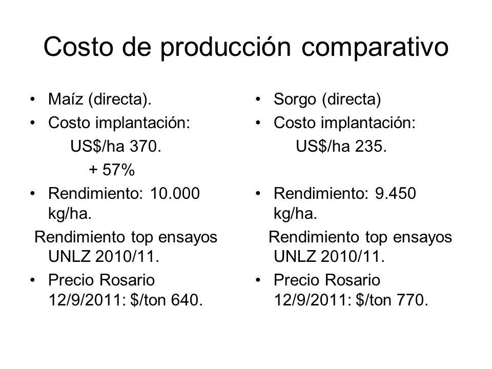 Costo de producción comparativo Maíz (directa). Costo implantación: US$/ha 370. + 57% Rendimiento: 10.000 kg/ha. Rendimiento top ensayos UNLZ 2010/11.