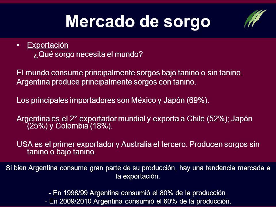 Mercado de sorgo Exportación ¿Qué sorgo necesita el mundo? El mundo consume principalmente sorgos bajo tanino o sin tanino. Argentina produce principa