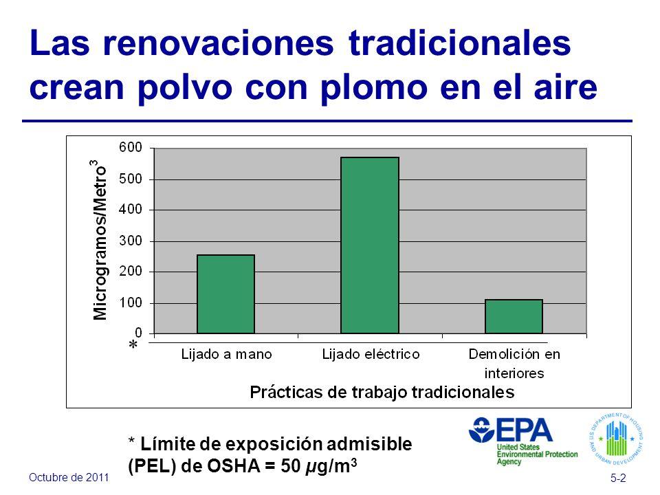 Octubre de 2011 5-2 Las renovaciones tradicionales crean polvo con plomo en el aire * * Límite de exposición admisible (PEL) de OSHA = 50 µg/m 3