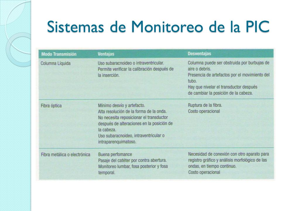 Sistemas de Monitoreo de la PIC