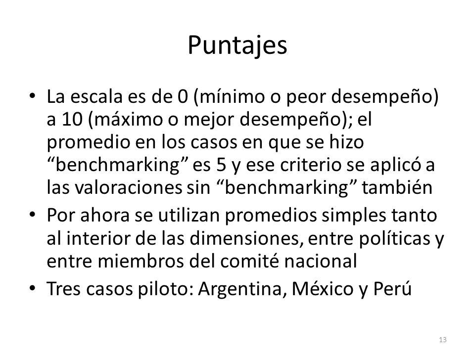 Puntajes La escala es de 0 (mínimo o peor desempeño) a 10 (máximo o mejor desempeño); el promedio en los casos en que se hizo benchmarking es 5 y ese criterio se aplicó a las valoraciones sin benchmarking también Por ahora se utilizan promedios simples tanto al interior de las dimensiones, entre políticas y entre miembros del comité nacional Tres casos piloto: Argentina, México y Perú 13