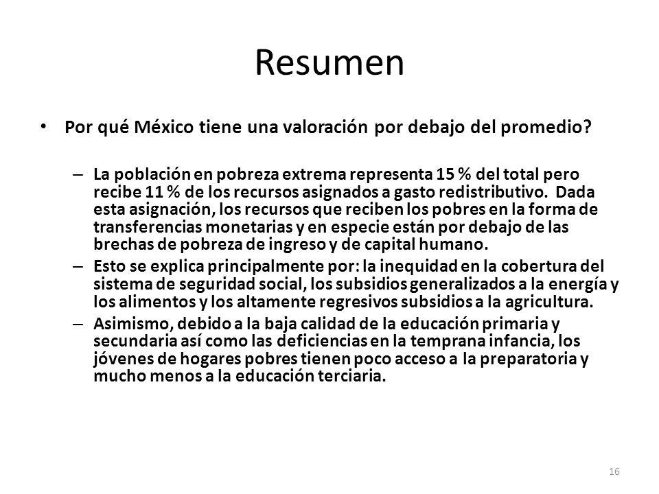 Resumen Por qué México tiene una valoración por debajo del promedio? – La población en pobreza extrema representa 15 % del total pero recibe 11 % de l