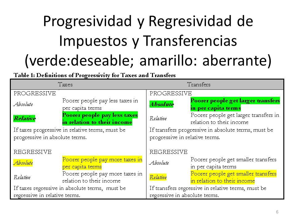 Progresividad y Regresividad de Impuestos y Transferencias (verde:deseable; amarillo: aberrante) 6