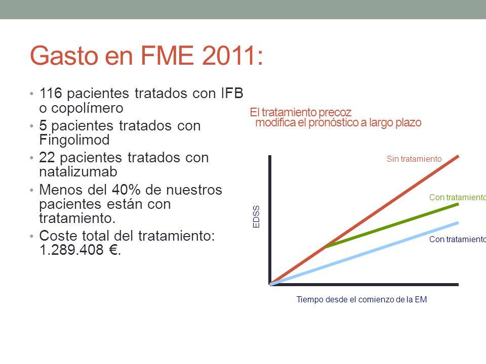 Gasto en FME 2011: 116 pacientes tratados con IFB o copolímero 5 pacientes tratados con Fingolimod 22 pacientes tratados con natalizumab Menos del 40% de nuestros pacientes están con tratamiento.
